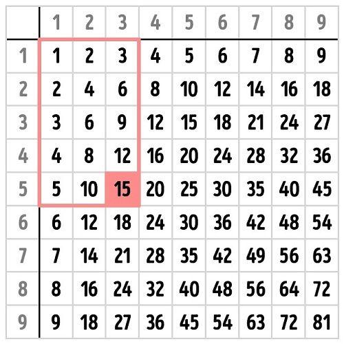 bang-tinh-pythagoras